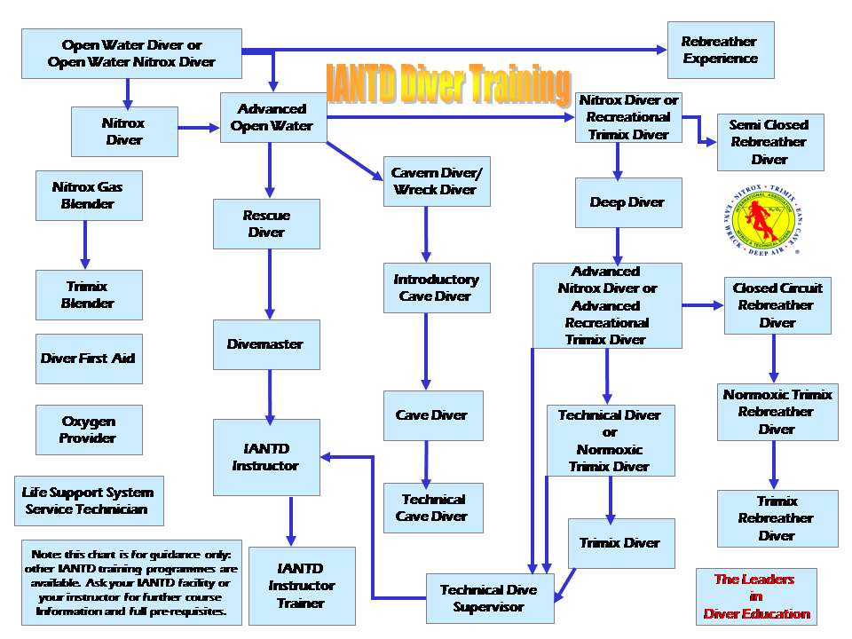 The image ?http://www.teigndivingcentre.co.uk//images/stories/logos/iantd-training-flow-chart.jpg? cannot be displayed, because it contains errors.